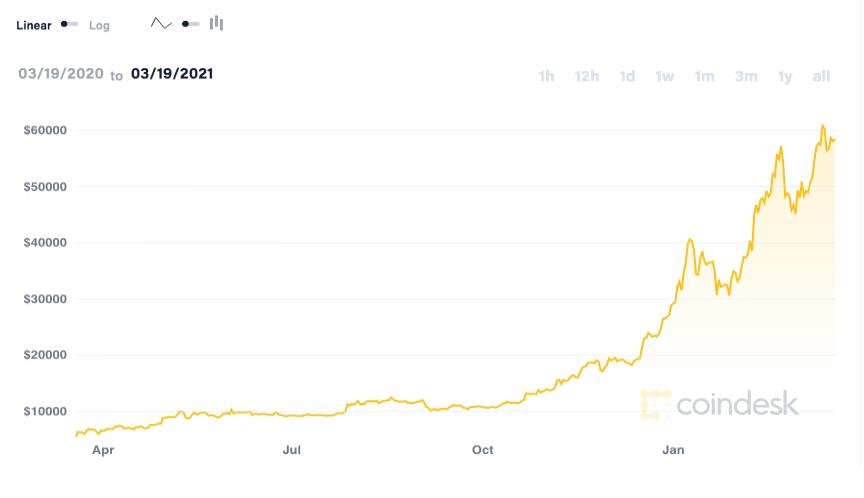 coindesk-BTC-chart-2021-03-20 (3)