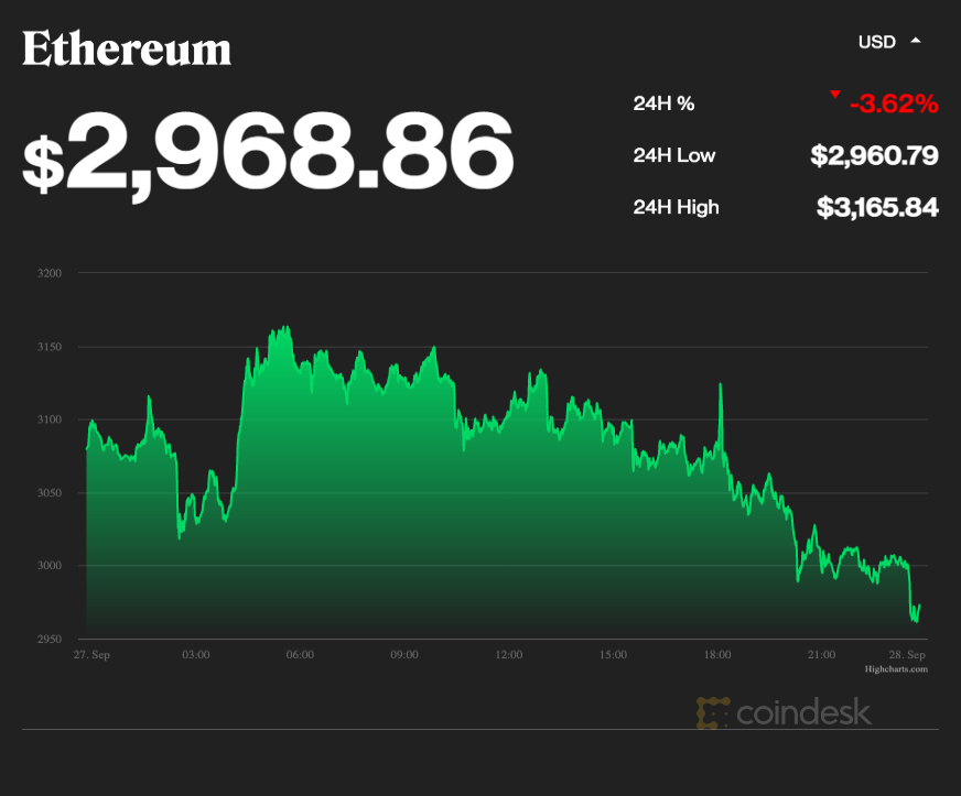coindesk-ETH-chart-2021-09-27
