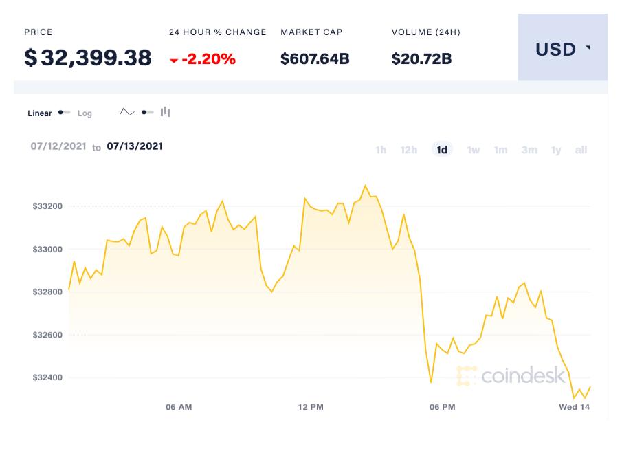 coindesk-BTC-chart-2021-07-14 (1)
