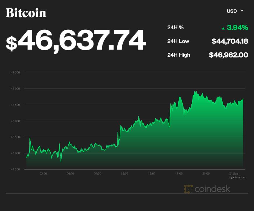 coindesk-BTC-chart-2021-09-15