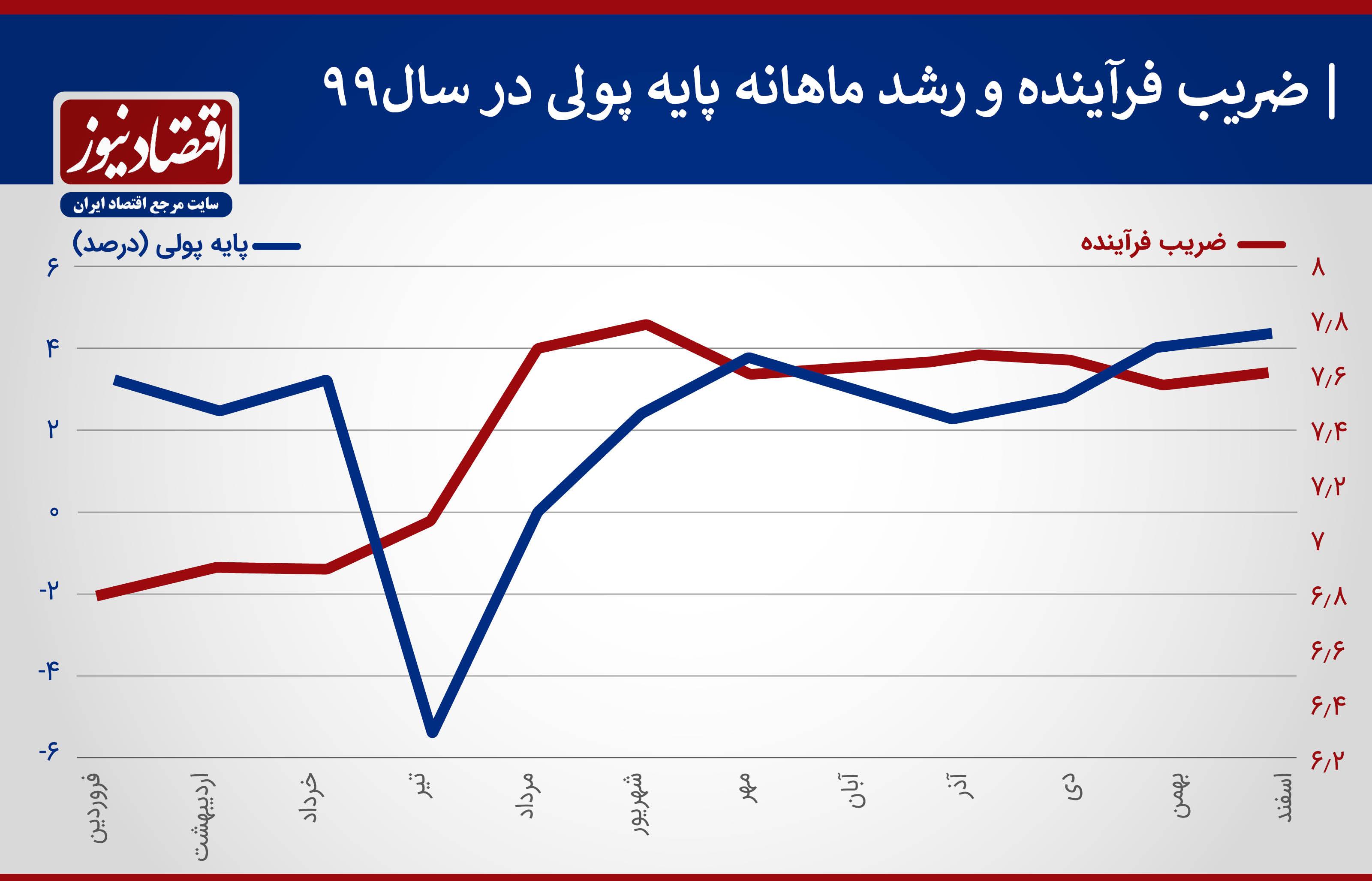 رشد ماهانه متغیر های پولی 1399