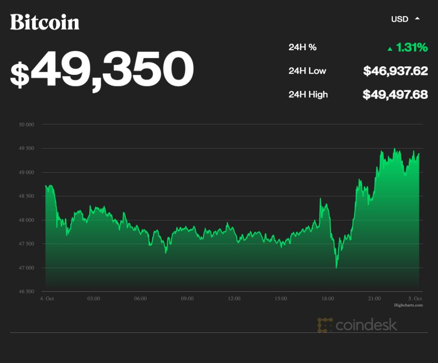 coindesk-BTC-chart-2021-10-04