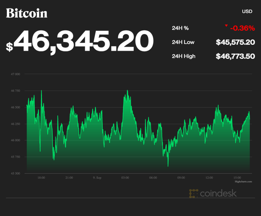 coindesk-BTC-chart-2021-09-09