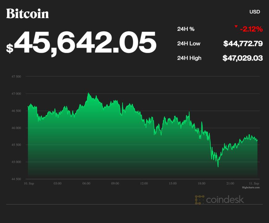 coindesk-BTC-chart-2021-09-10