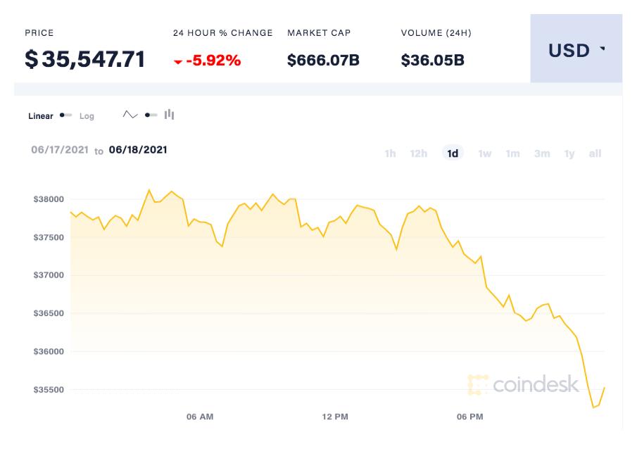 coindesk-BTC-chart-2021-06-19