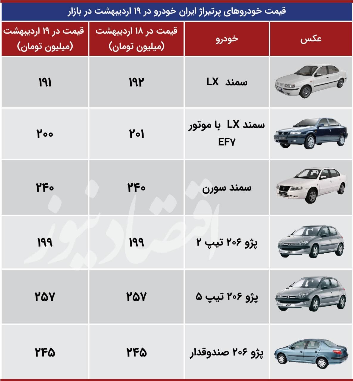 قیمت خودرو ایران خوردو