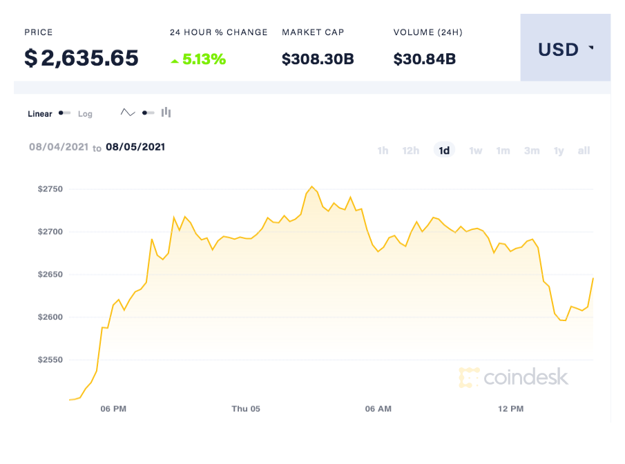 coindesk-ETH-chart-2021-08-05