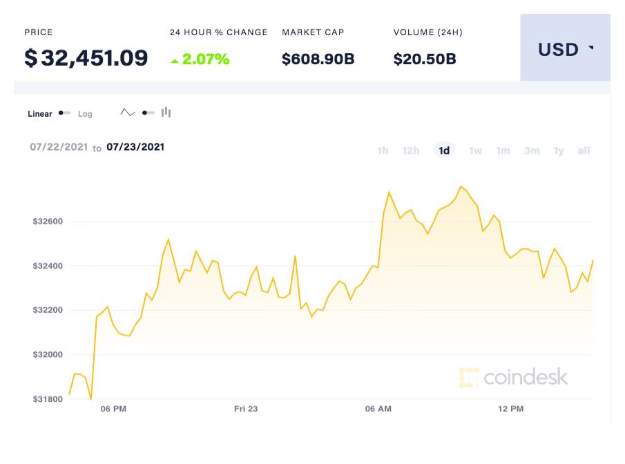 coindesk-BTC-chart-2021-07-23
