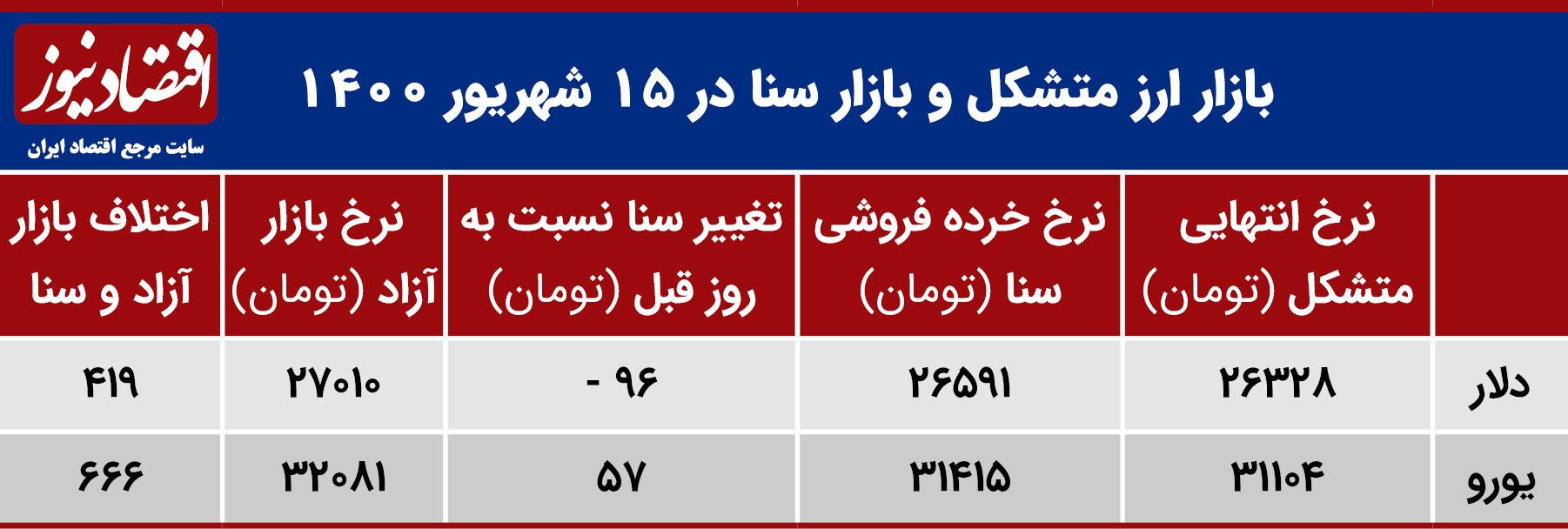 بازدهی بازارهای 15 شهروریر 1400