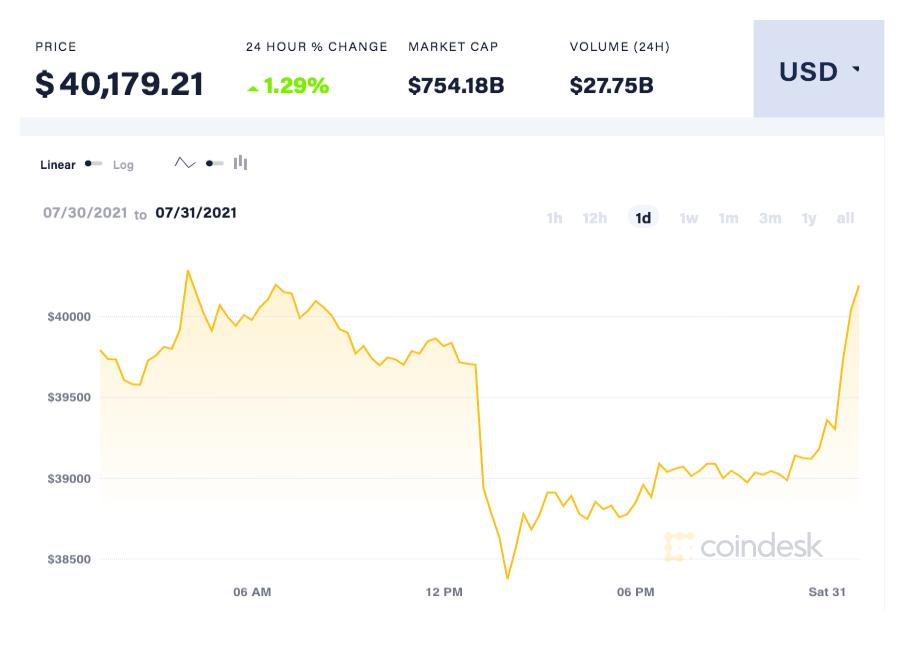 coindesk-BTC-chart-2021-07-31