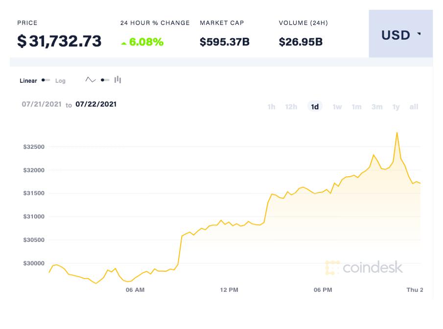 coindesk-BTC-chart-2021-07-22