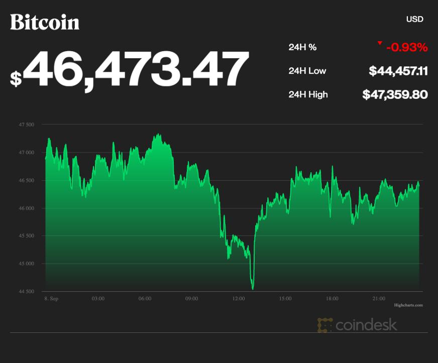 coindesk-BTC-chart-2021-09-08 (1)