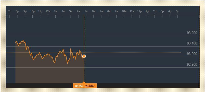 قیمت دلار و طلا