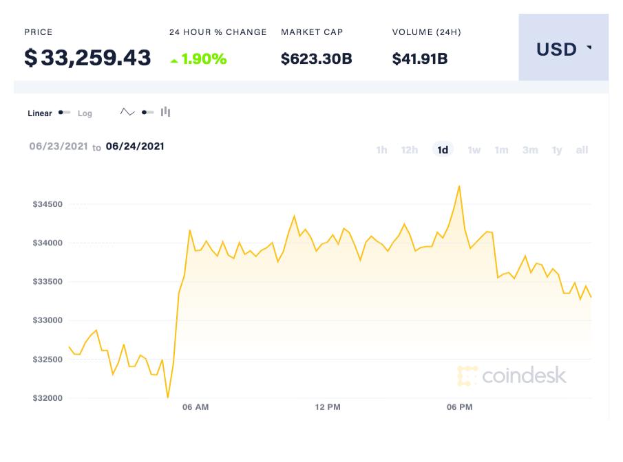 coindesk-BTC-chart-2021-06-24