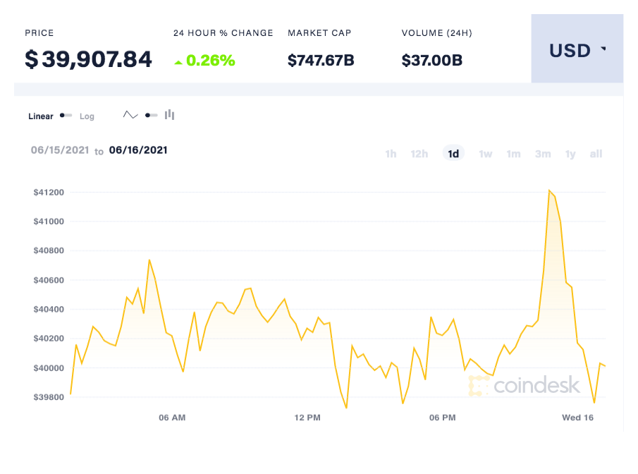 coindesk-BTC-chart-2021-06-16