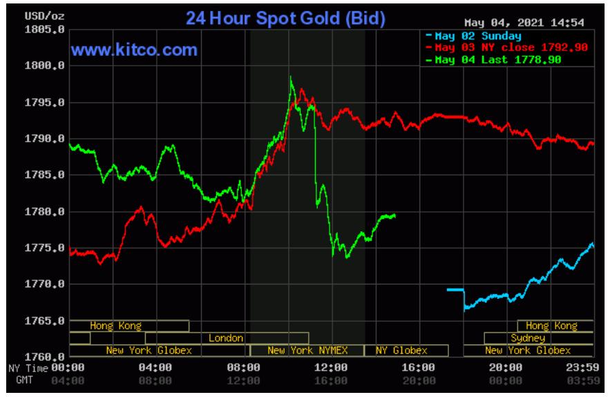 نمودار قیمت طلای جهانی