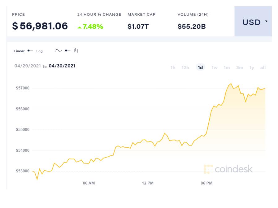 coindesk-BTC-chart-2021-05-01