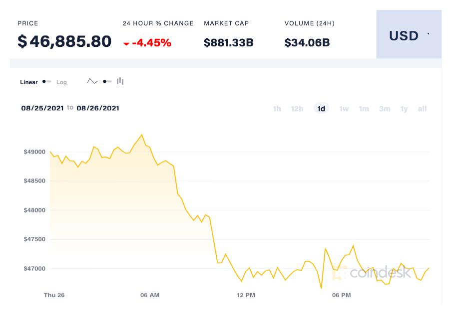 coindesk-BTC-chart-2021-08-26 (3)