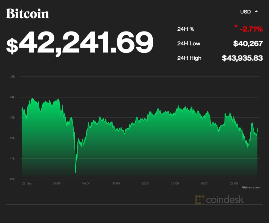 coindesk-BTC-chart-2021-09-21