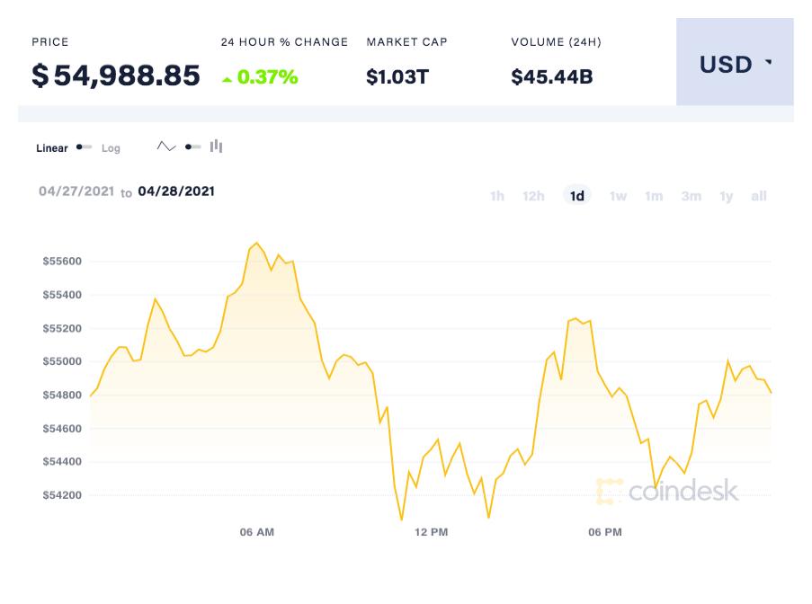 واکنش بازار طلا و بیت کوین به موضع بانک مرکزی/ قیمت طلا در اوج روزانه