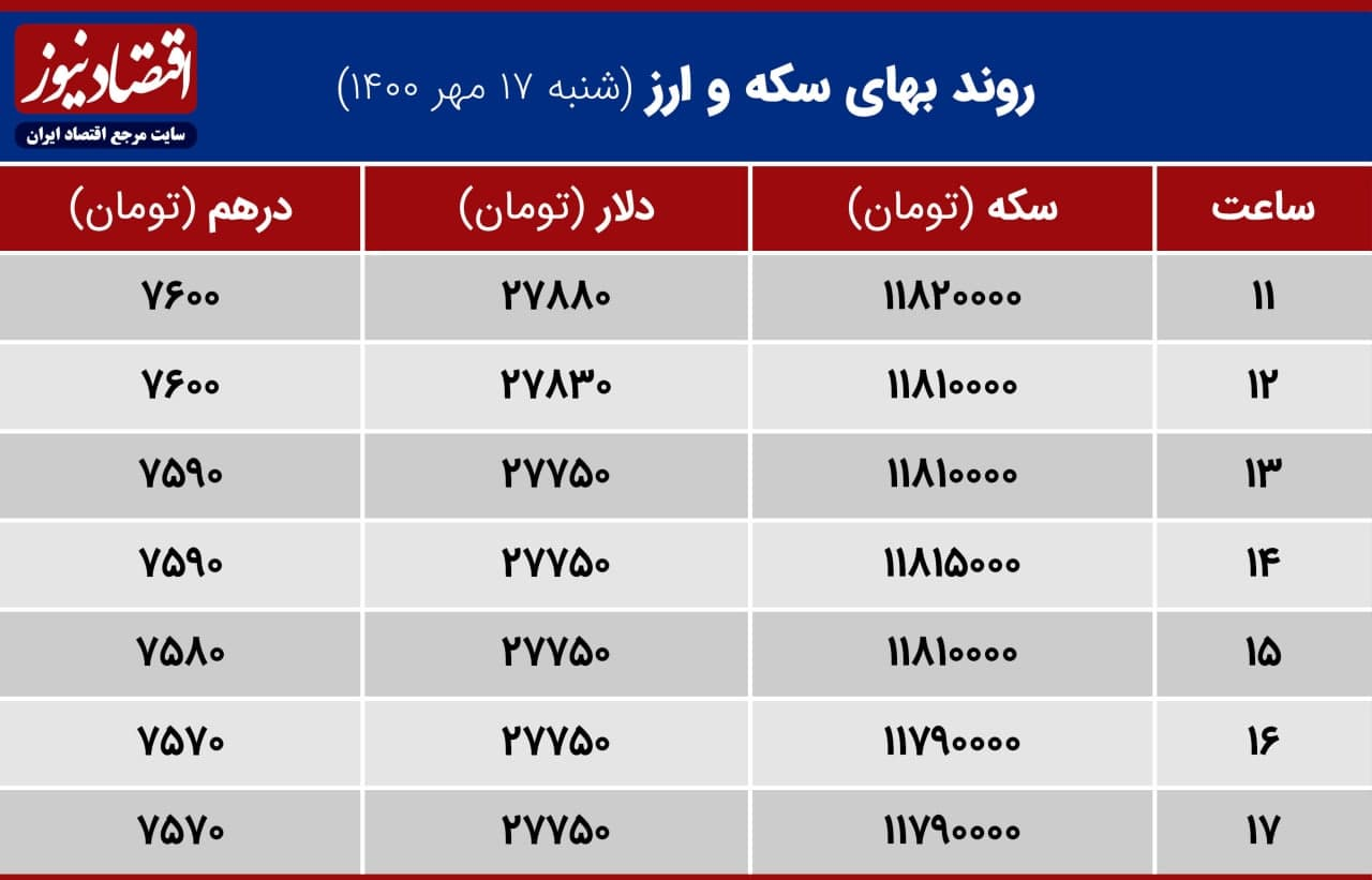 بازدهی بازارها 17 مهر 1400