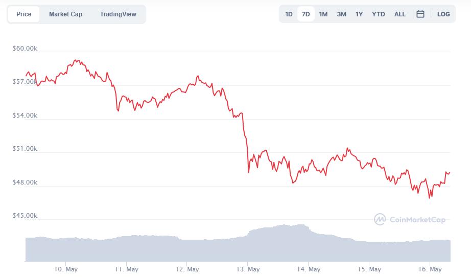 نمودار-هفتگی-قیمت-بیت-کوین