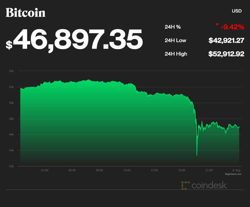 coindesk-BTC-chart-2021-09-08