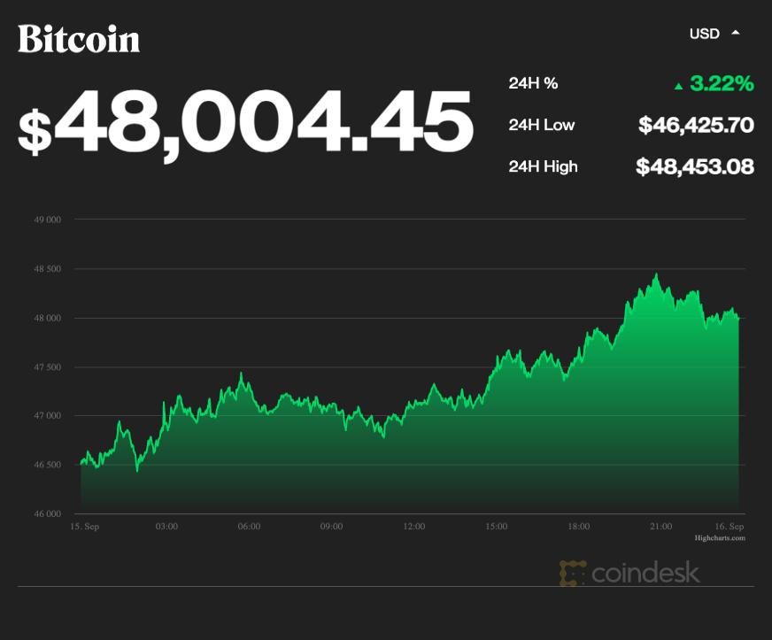 coindesk-BTC-chart-2021-09-16