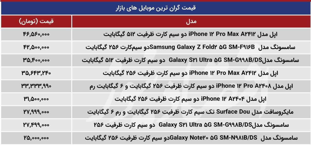 گران ترین موبایل
