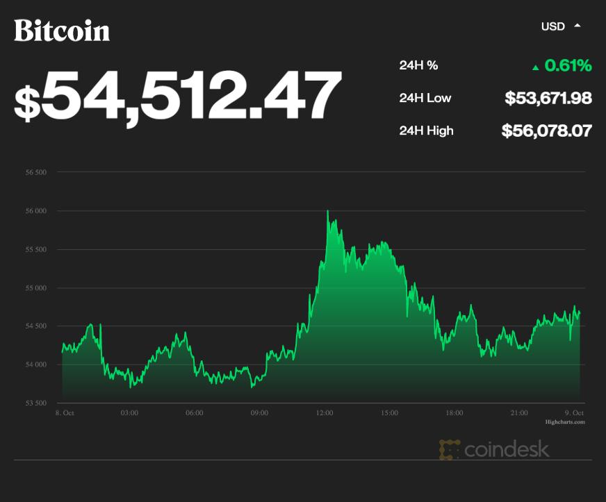 coindesk-BTC-chart-2021-10-08