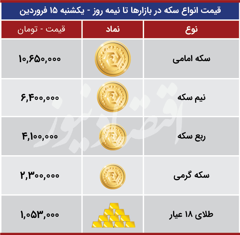 قیمت ارز بازارها