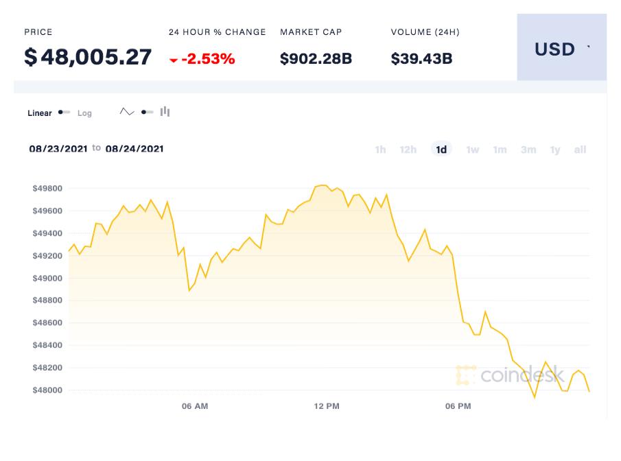 coindesk-BTC-chart-2021-08-25