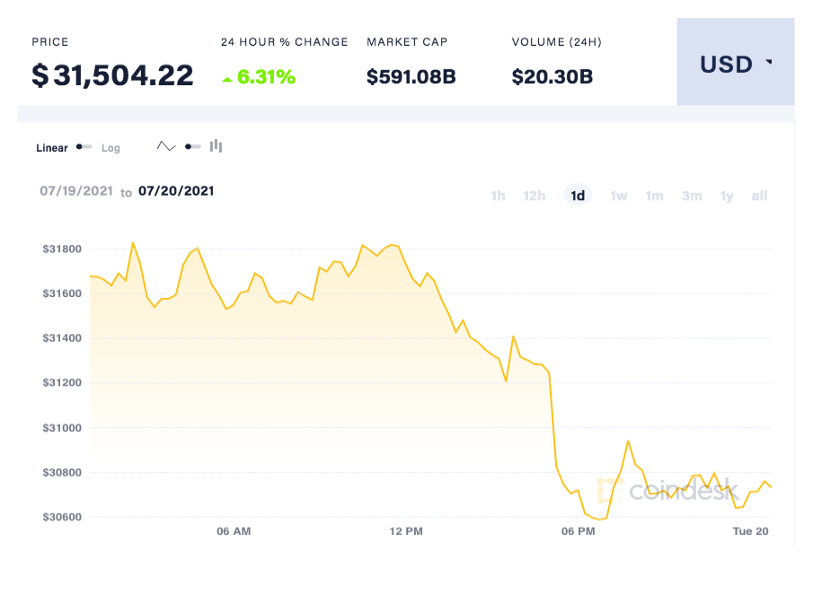 coindesk-BTC-chart-2021-07-21