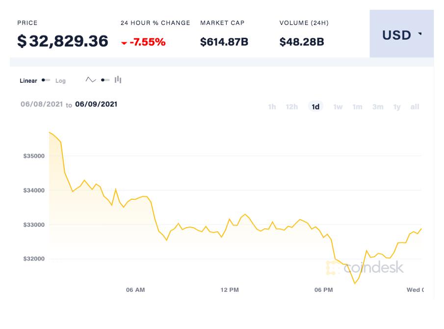 coindesk-BTC-chart-2021-06-09
