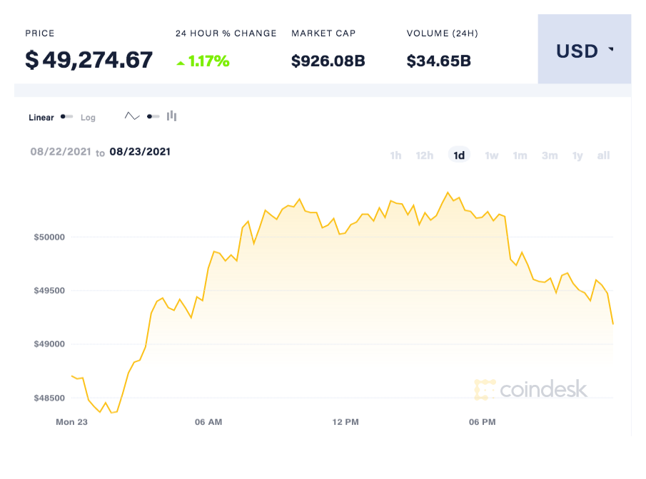 coindesk-BTC-chart-2021-08-23