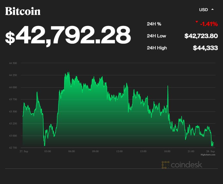 coindesk-BTC-chart-2021-09-27