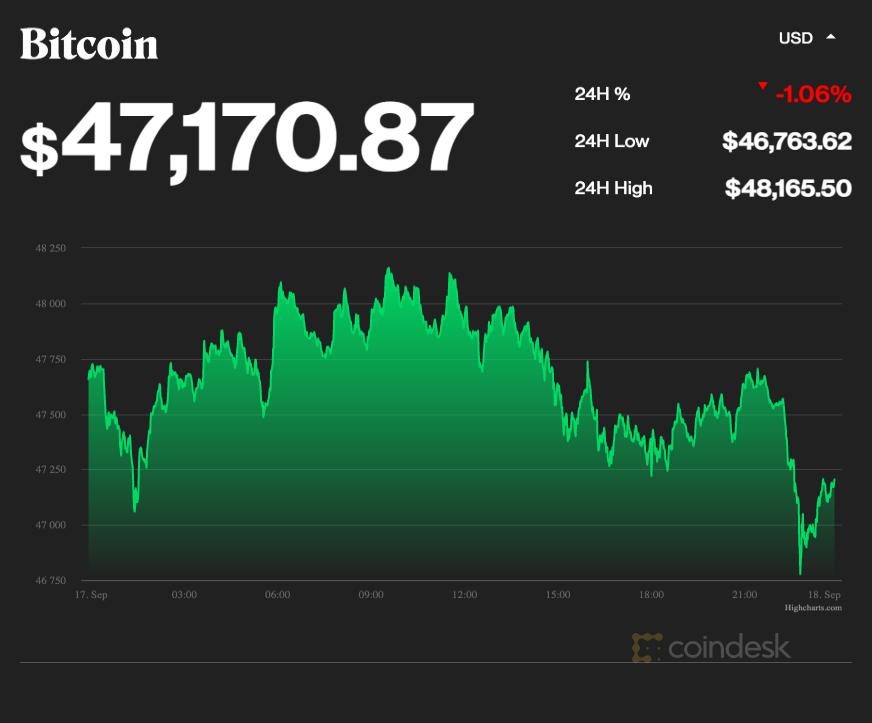 coindesk-BTC-chart-2021-09-17