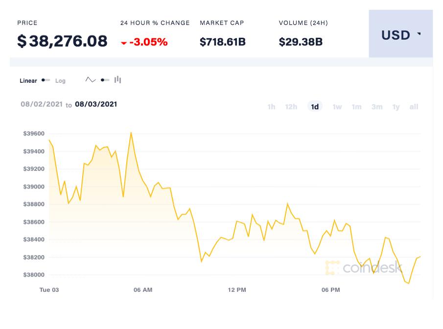 coindesk-BTC-chart-2021-08-04