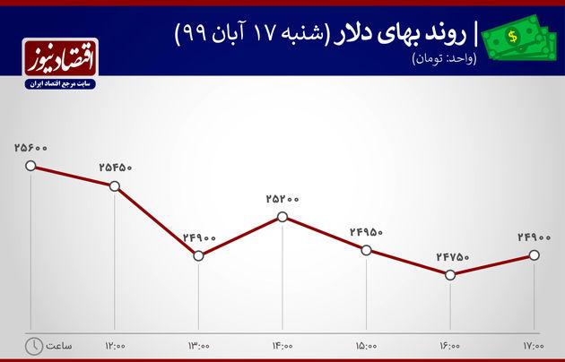 نمودار بهای دلار 17 آبان 99