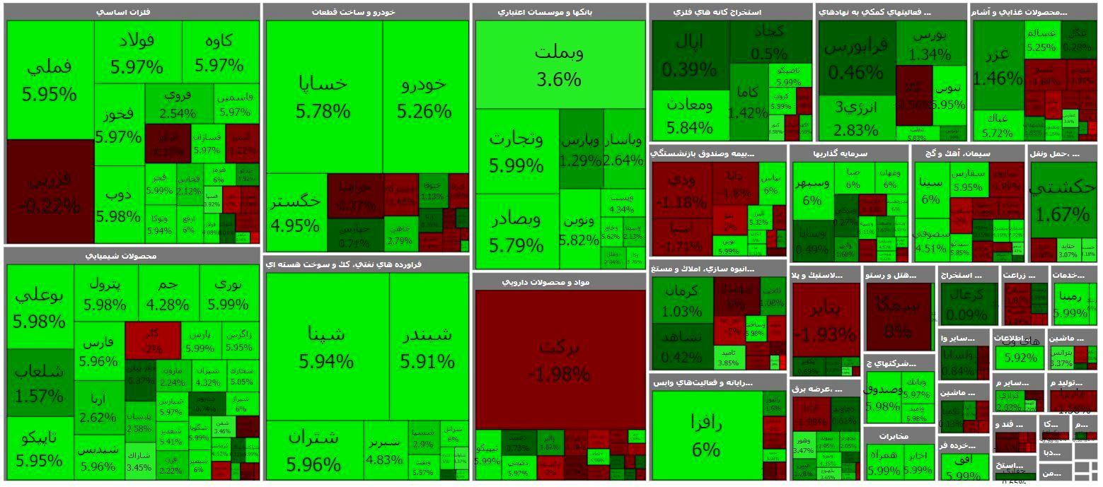 Stock spell failure / return real money to market