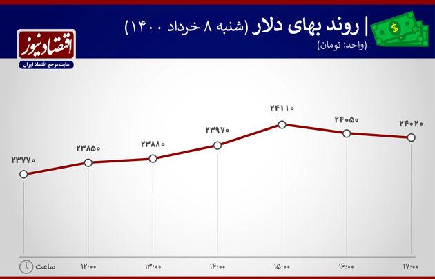 بازدهی بازارها 8 خرداد 1400
