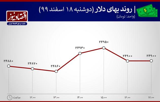 بازدهی بازارها 18 اسفند 1399