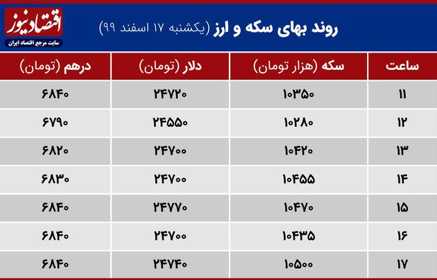 بازدهی 17 اسفند 99