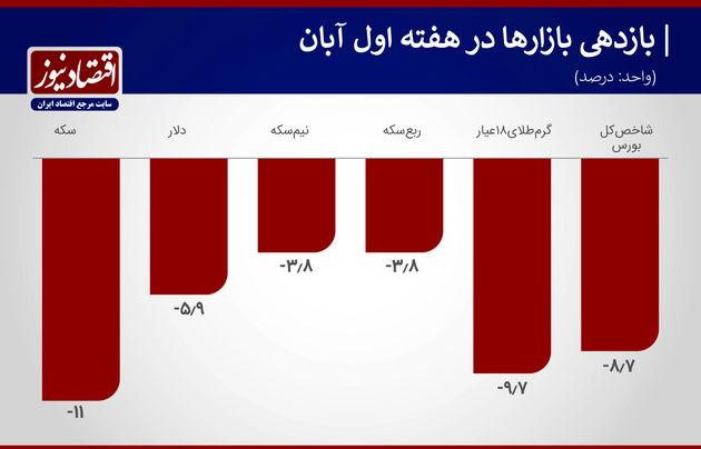 نمودار بازدهی هفته اول آبان ماه 99