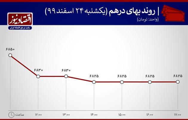 بازدهی بازارها 24 اسفندماه 1399