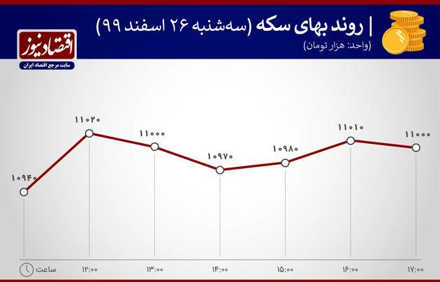 بازدهی بازارها 26 اسفند 1399