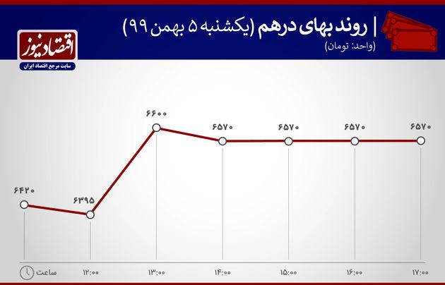 بازدهی بازارها 5 بهمن 1399