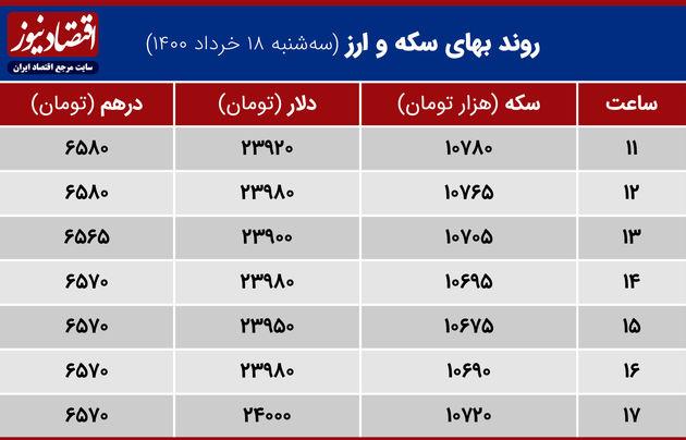 بازدهی بازارها ۱۸ خرداد ۱۴۰۰