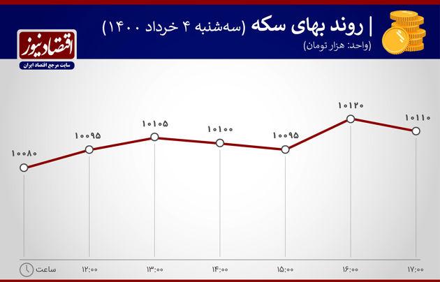 بازدهی بازارها 4 خرداد 1400