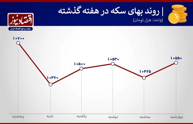 بازدهی بازارها هفته سوم اسفند